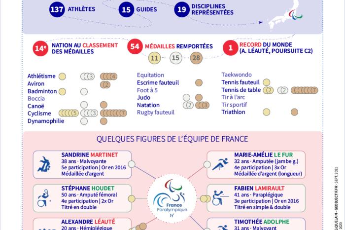 Tokyo 2020 - Le bilan de l'équipe de France paralympique